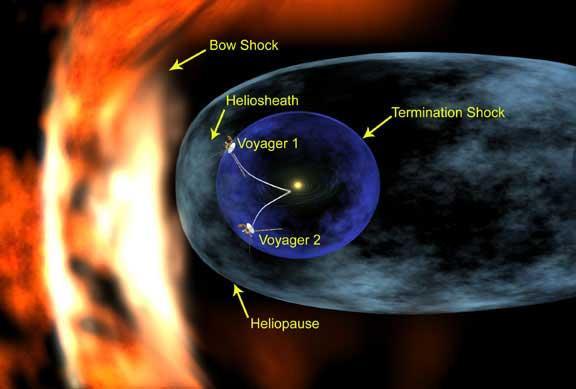 Heliosphere diagram by NASA