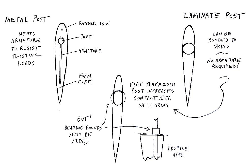Rudderstock variations