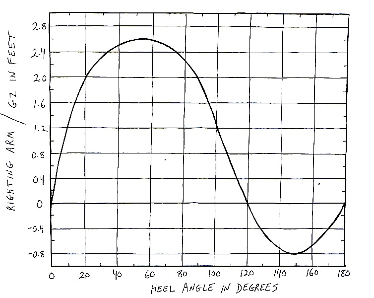 GZ stability curve