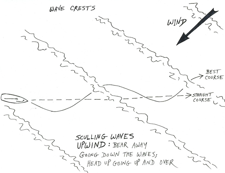 HEAVY WEATHER HELMING: Sculling Waves - Wave Train